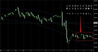 FX極で見たドル円5分足チャート(12/12)