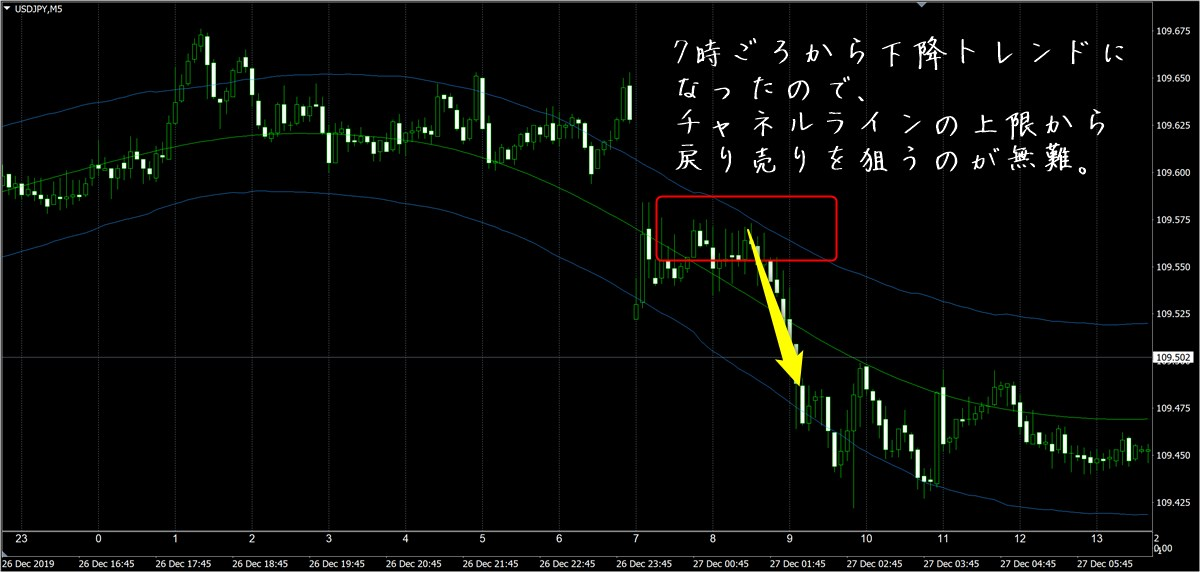 FX極:ドル円5分足(12/27)その2