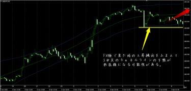 FX極(岡安盛男さん)の検証(1/9)+その時の三尊無双FXのトレード結果