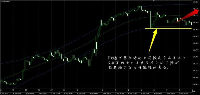 FX極:ドル円5分足(1/9)