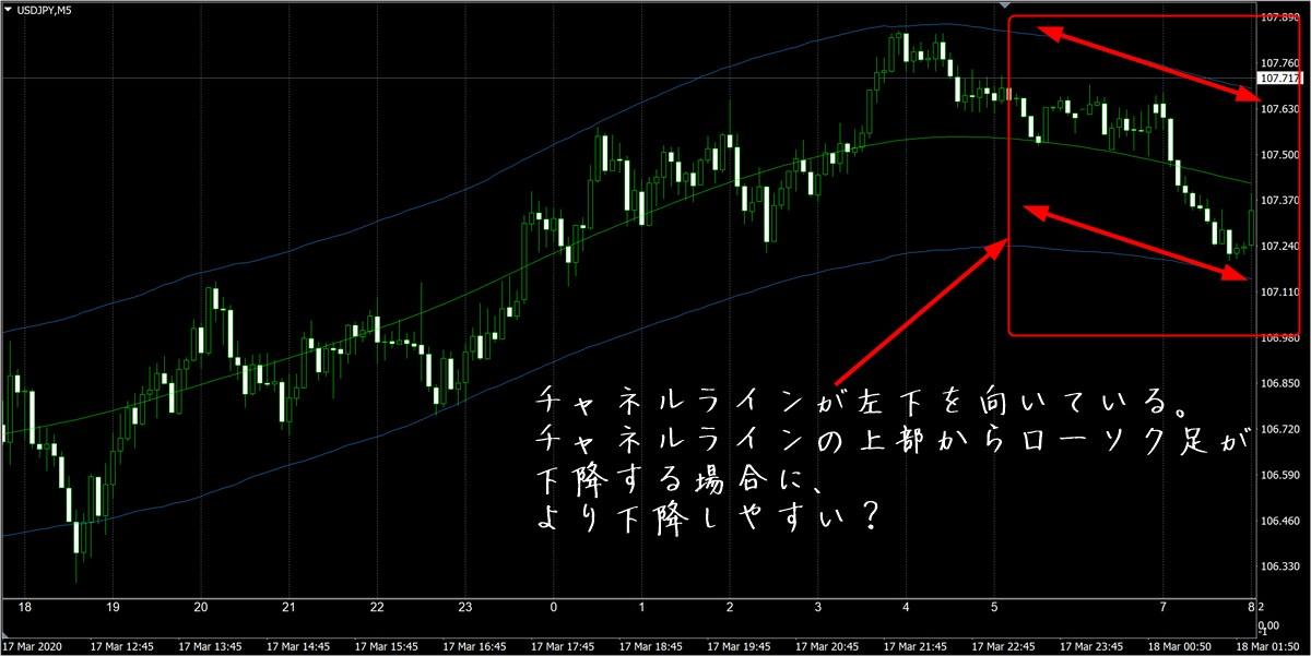 FX極:ドル円5分足(3/18)
