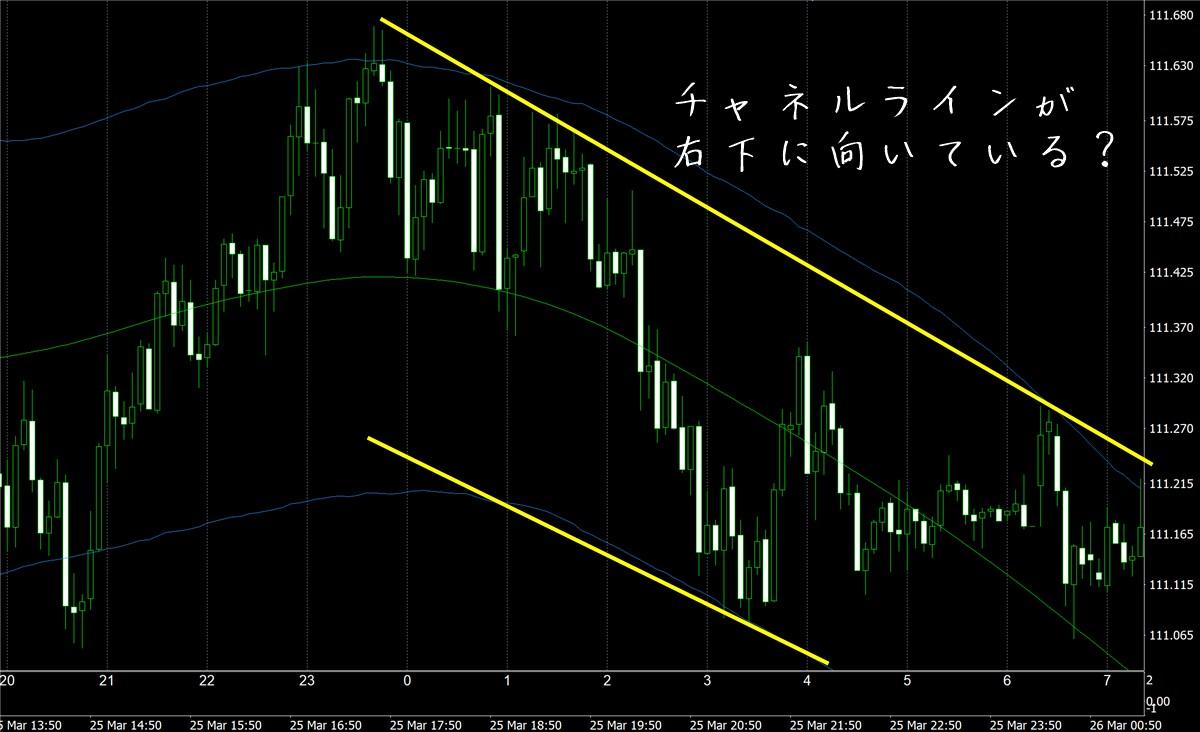 FX極:ドル円5分足(3/26)