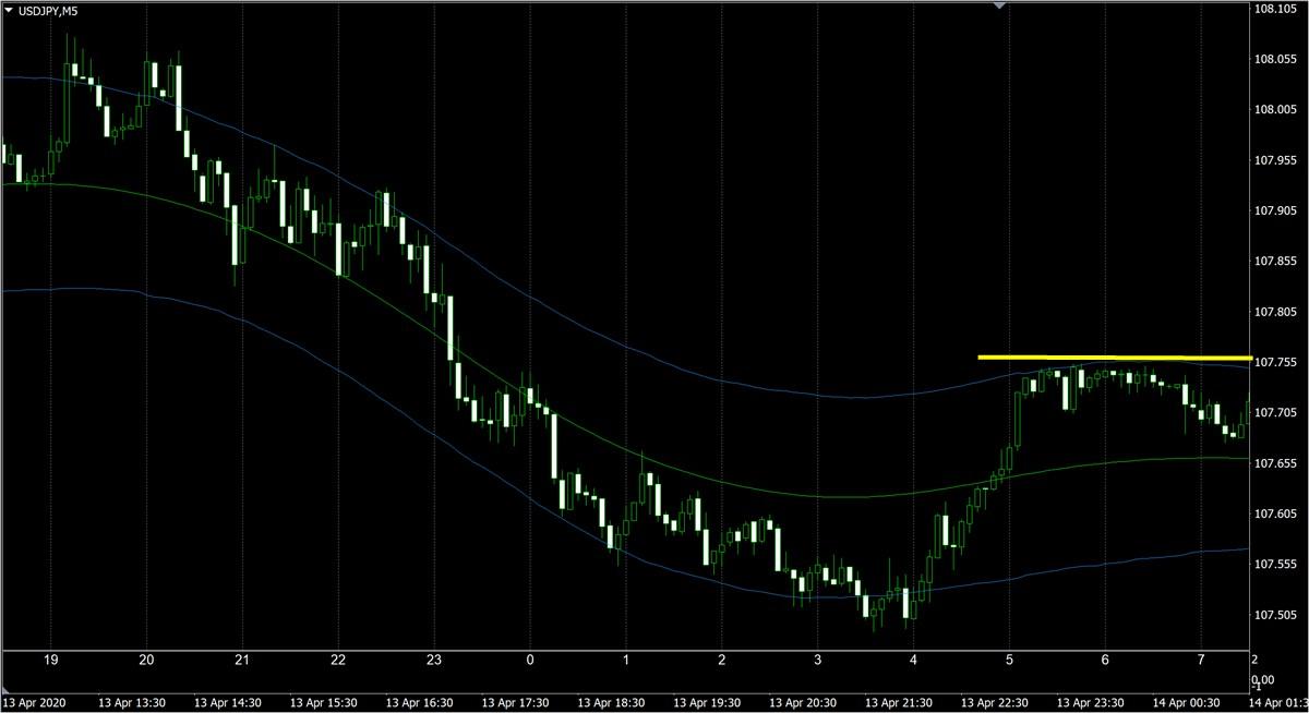 FX極:ドル円5分足(4/14)