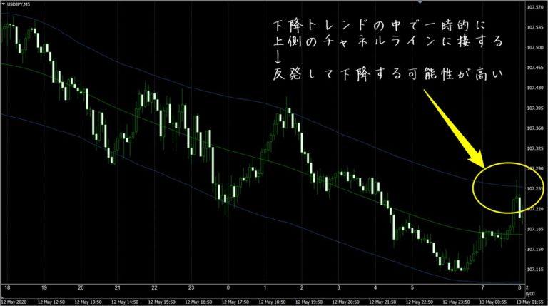 FX極:ドル円5分足(5/13)