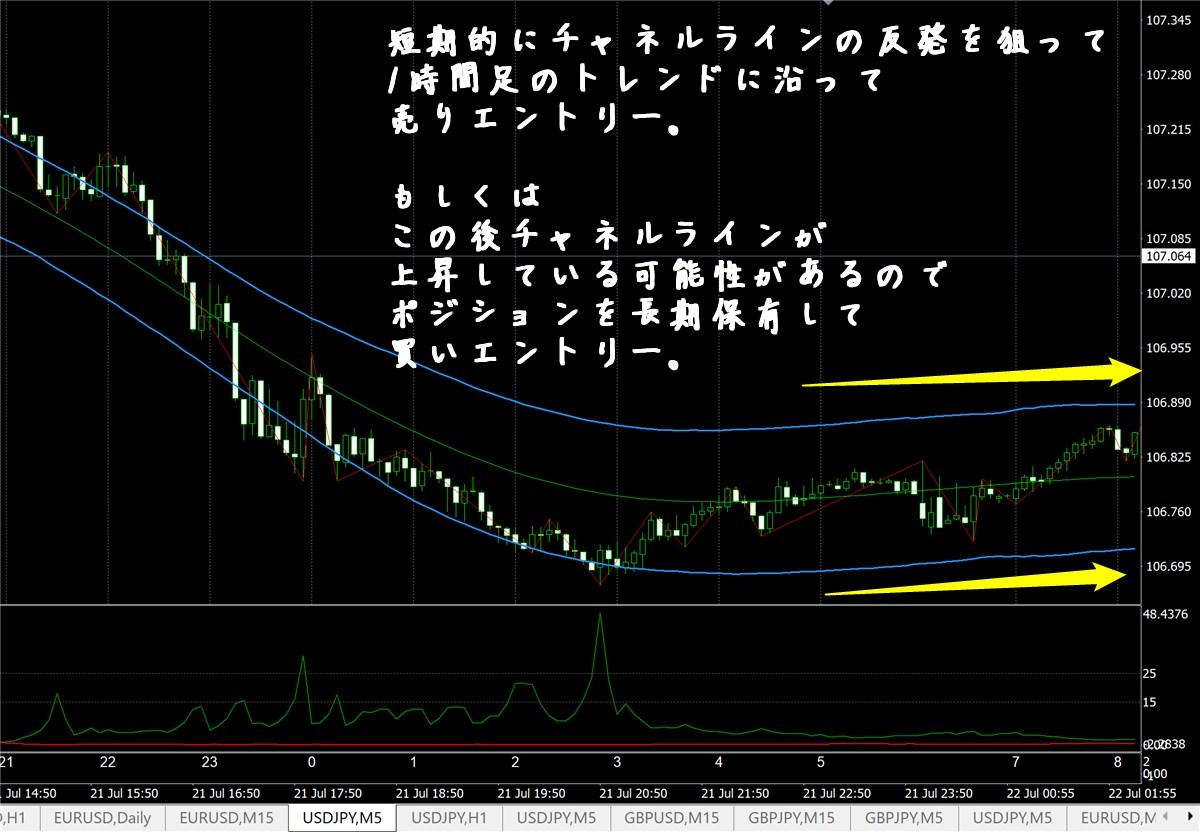FX極:ドル円5分足(7/22)