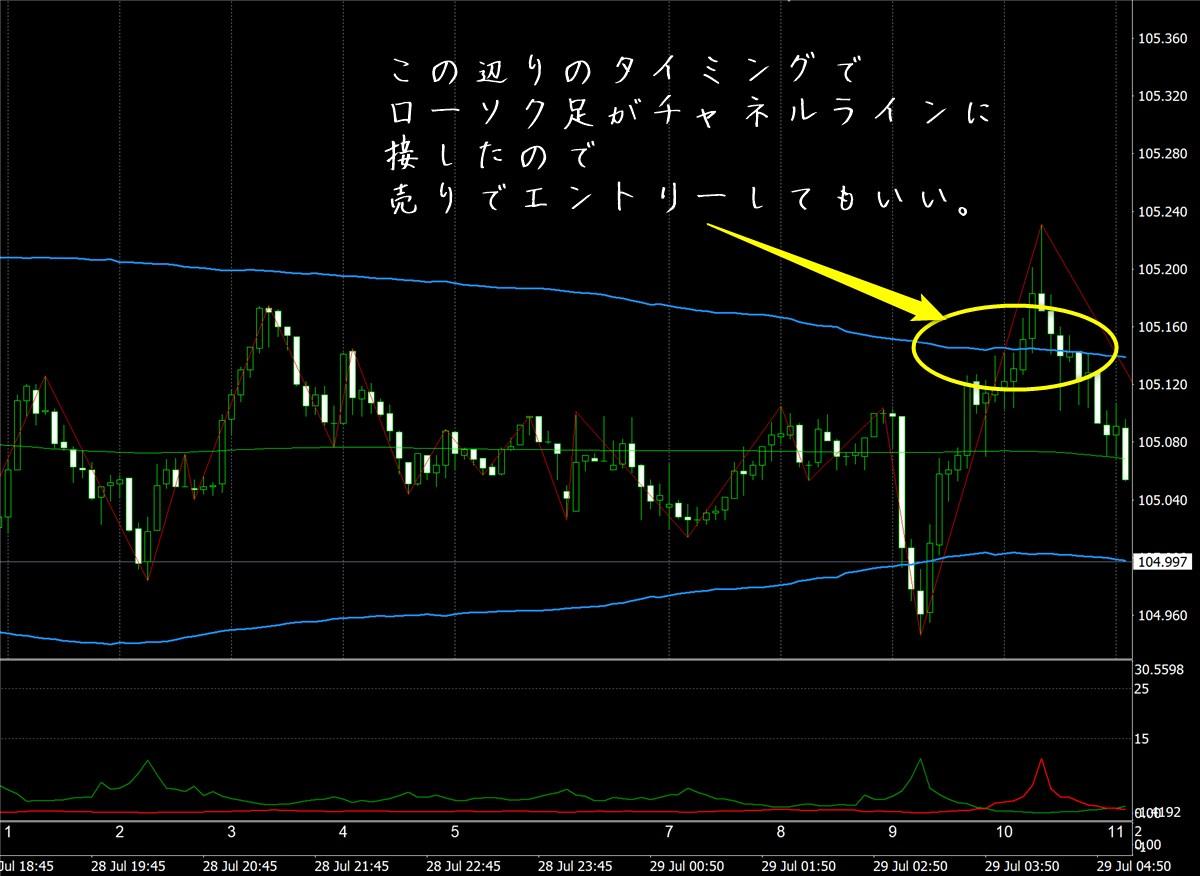 FX極:ドル円5分足(7/29)その2