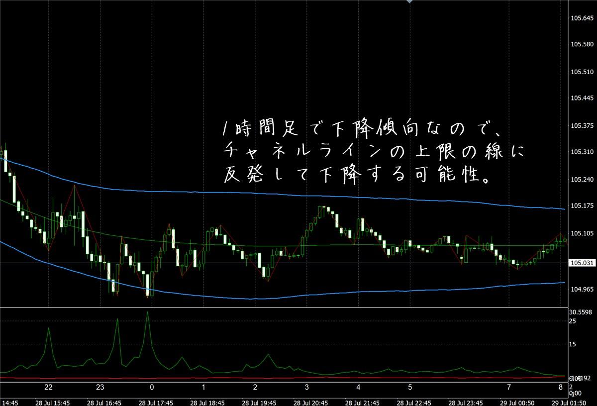 FX極:ドル円5分足(7/29)その1