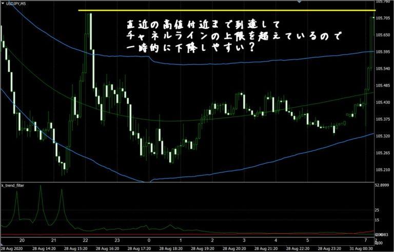 FX極:ドル円5分足(8/31)