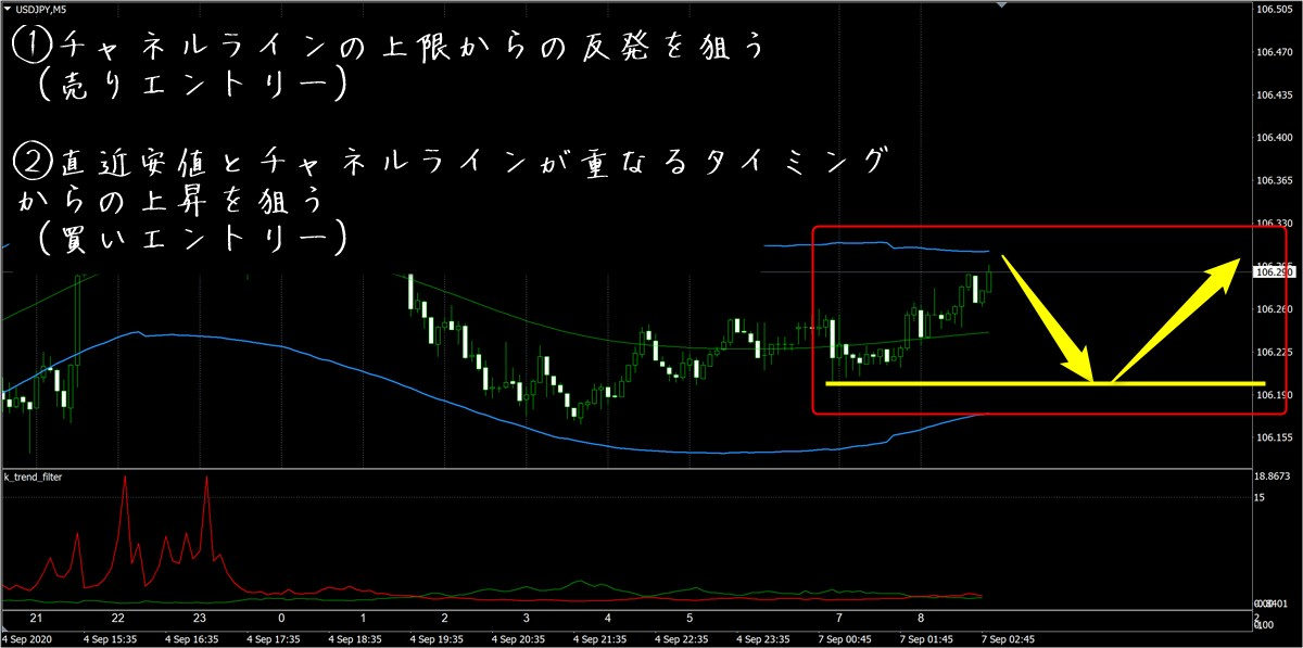 FX極:ドル円5分足(9/7)