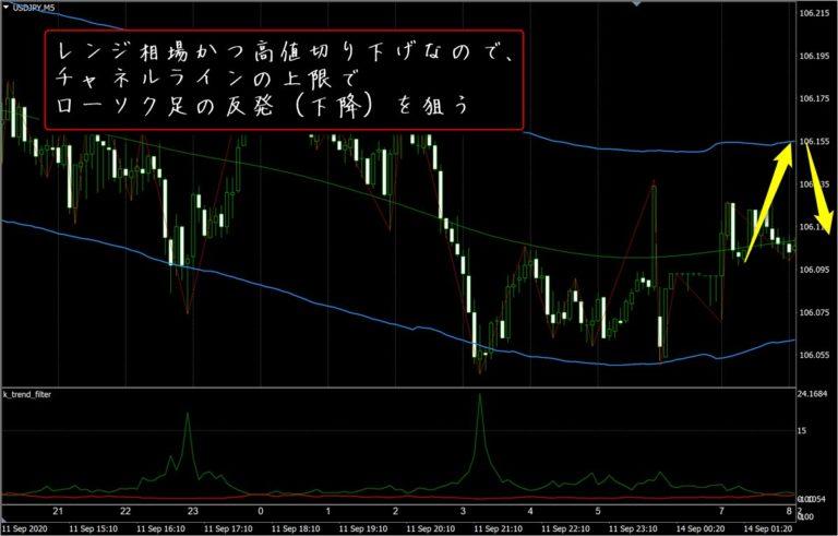 FX極:ドル円5分足(9/14)