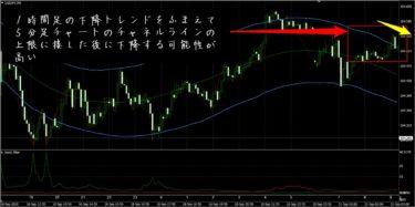 FX極:ドル円5分足(9/21)