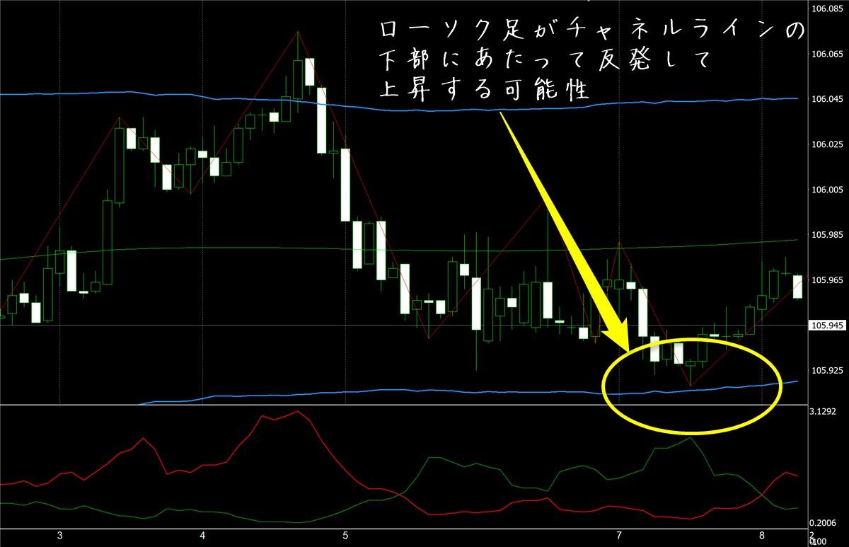 FX極:ドル円5分足(10/8)