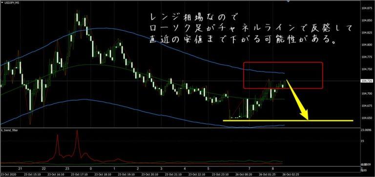 FX極:ドル円5分足(10/26)