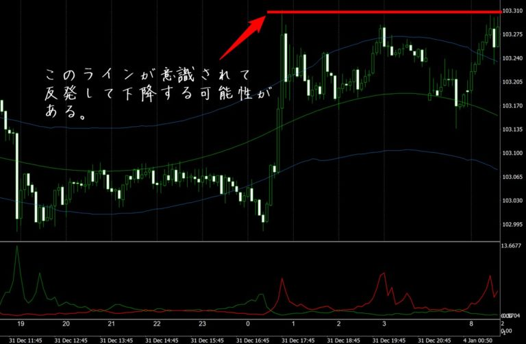 FX極:ドル円5分足(1/4)