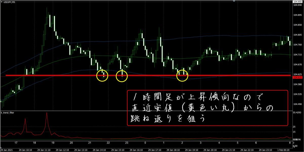 FX極:ドル円5分足(2/1)その1