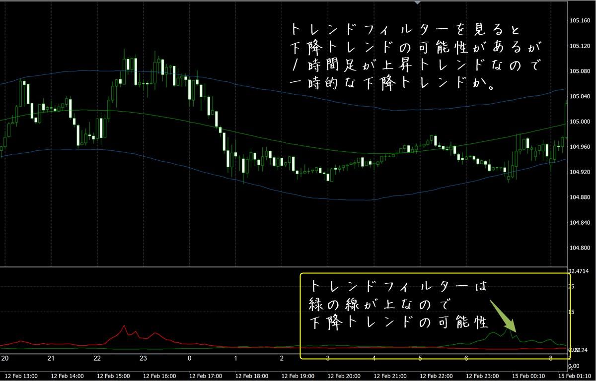 FX極:ドル円5分足(2/16)