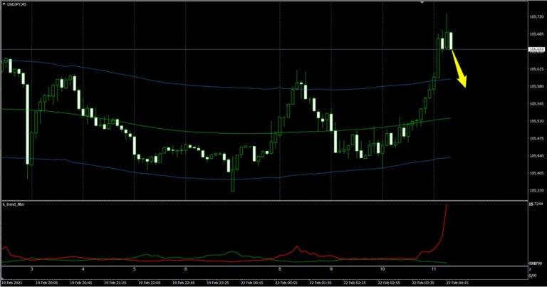 FX極:ドル円5分足(2/22)その2