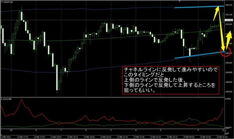 FX極:ドル円5分足(3/15)その1