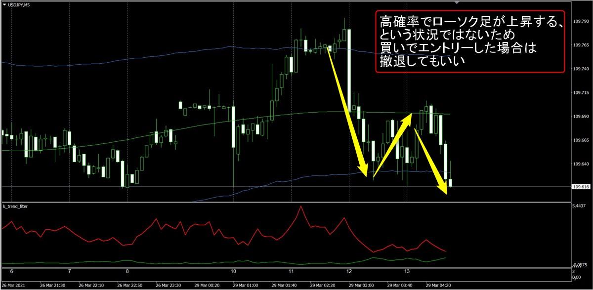 FX極:ドル円5分足(3/29)その2
