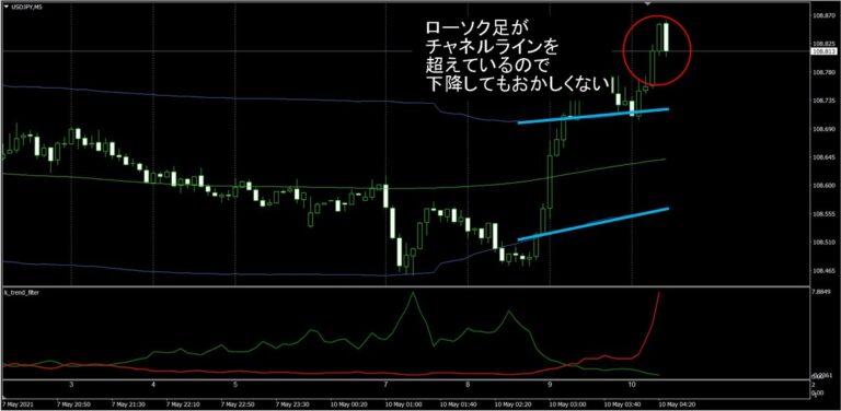 FX極:ドル円5分足(5/10)