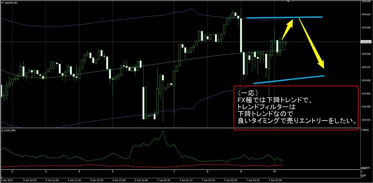 FX極:ドル円5分足(6/7)