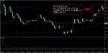 FX極:ドル円5分足(6/14)