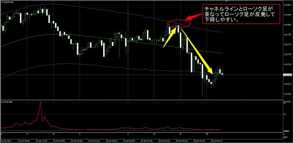 FX極:ドル円5分足(6/28)