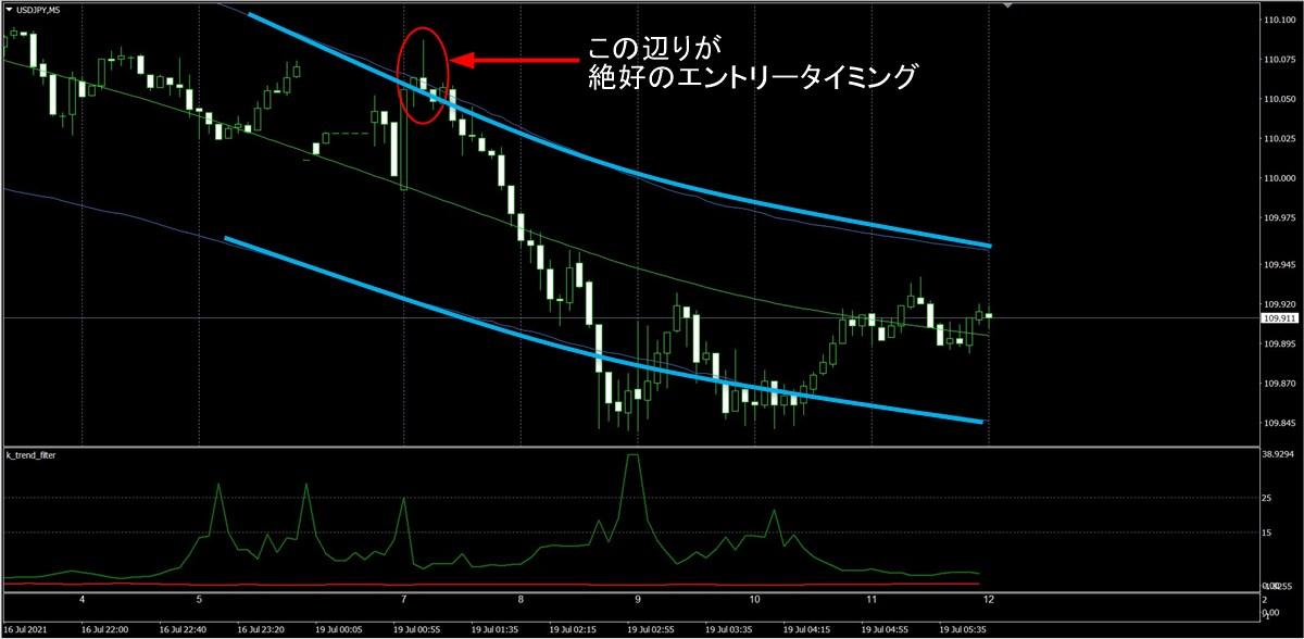 FX極:ドル円5分足(7/19)