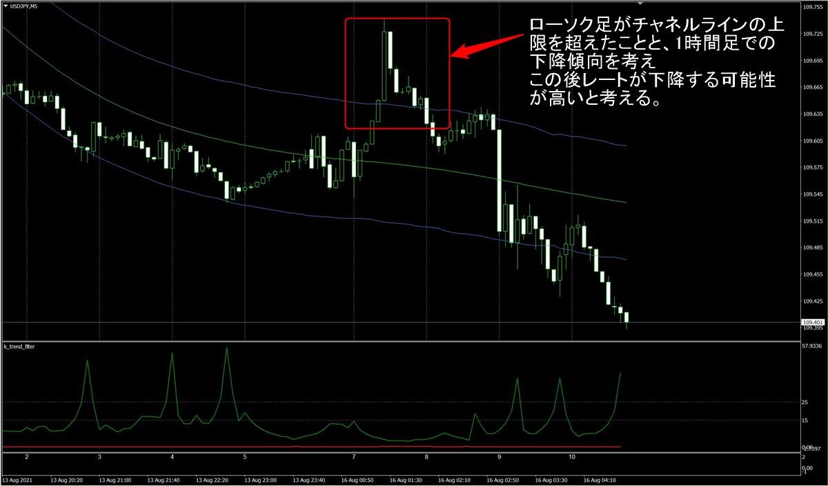 FX極:ドル円5分足(8/16)