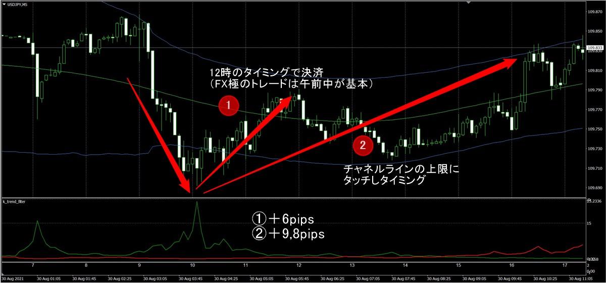 FX極:ドル円5分足(8/30)その2
