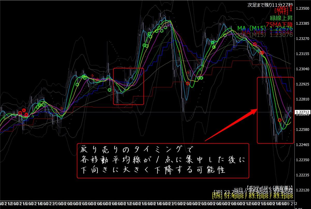 天才チャート+MT4プロコントローラー改:ユーロドル(1/7)