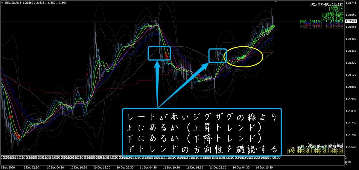 天才チャート+MT4プロコントローラー改:ユーロドル(12/14)