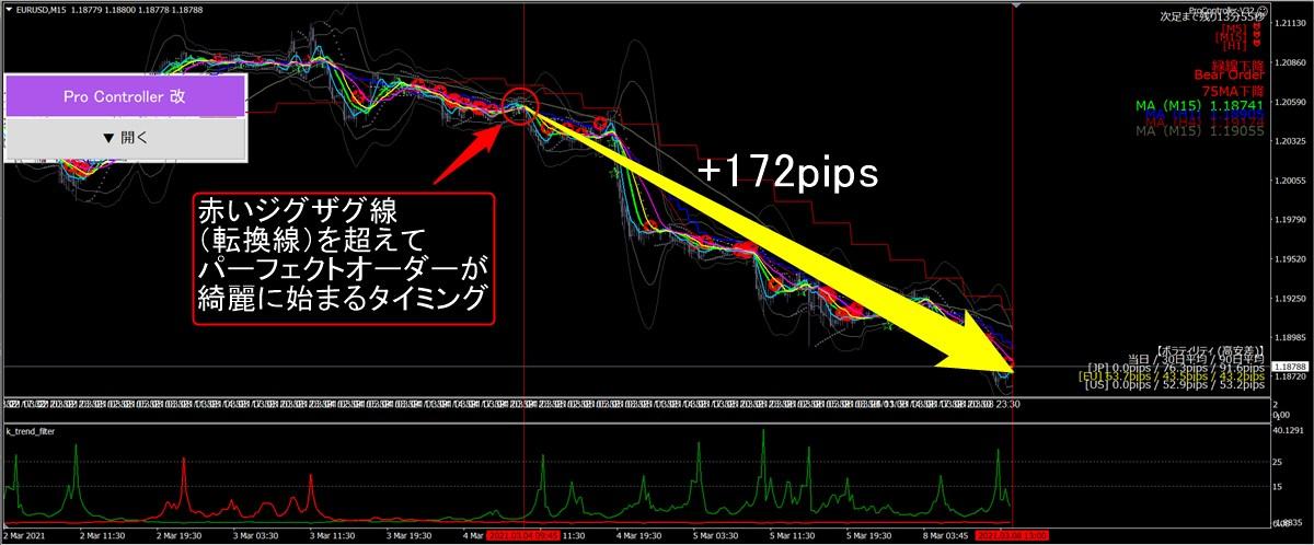 天才チャート+MT4プロコントローラー改:ユーロドル(3/8)