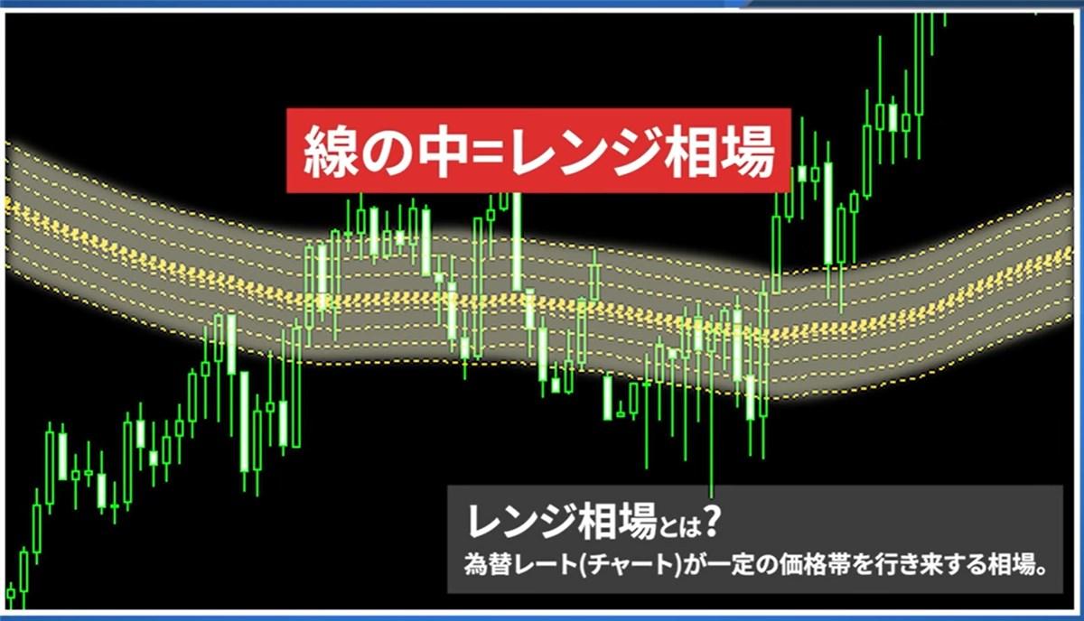 ゴールドチェーン・システム:レンジ相場