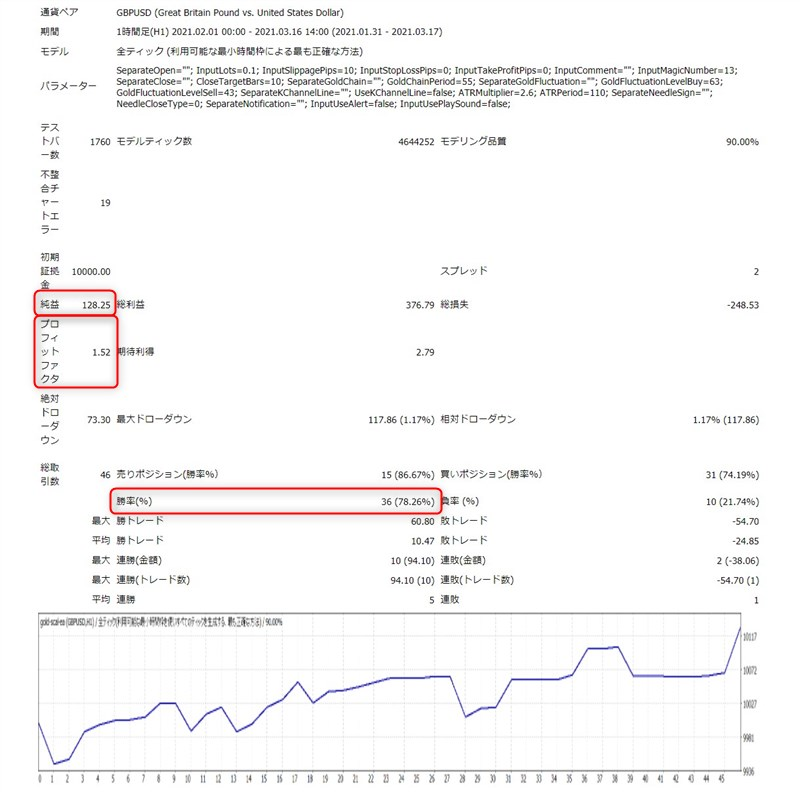 ゴールドスキャルEA:ポンドドル1時間足バックテスト結果(2021年2月~3月)