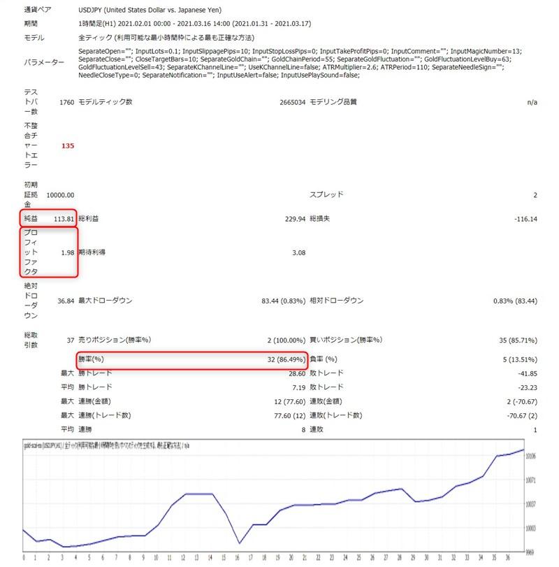 ゴールドスキャルEA:ドル円1時間足バックテスト結果(2021年2月~3月)
