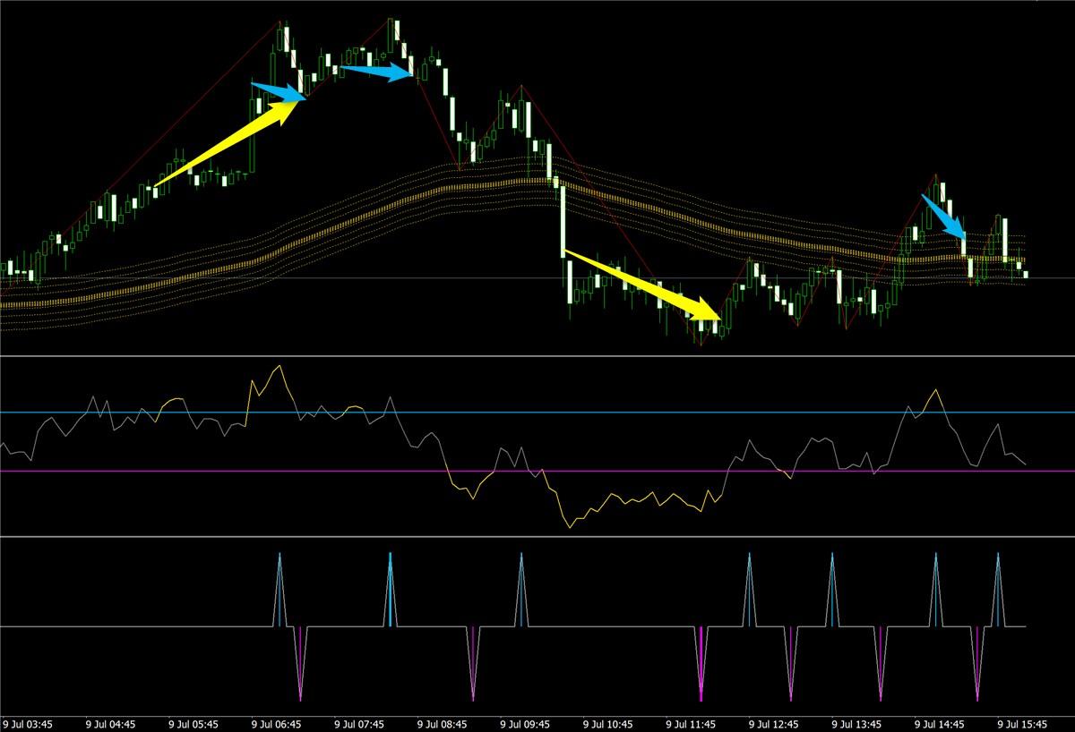 ゴールドスキャルFX:ユーロ円