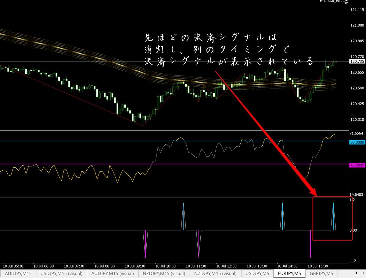 ゴールドスキャルFX:ユーロ円その3
