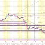 1月6日のユーロドルのトレンド分析