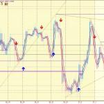 12月27日のユーロドルのトレンド分析