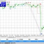 【K_BreakOutTrading】11/5,6のトレード結果 +154,029円