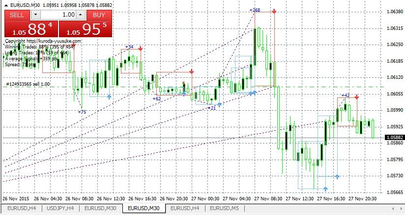 k-breakout-eurusd1127-30m