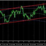 チャネルラインでチャート分析を行いトレンド把握と利益を得る方法
