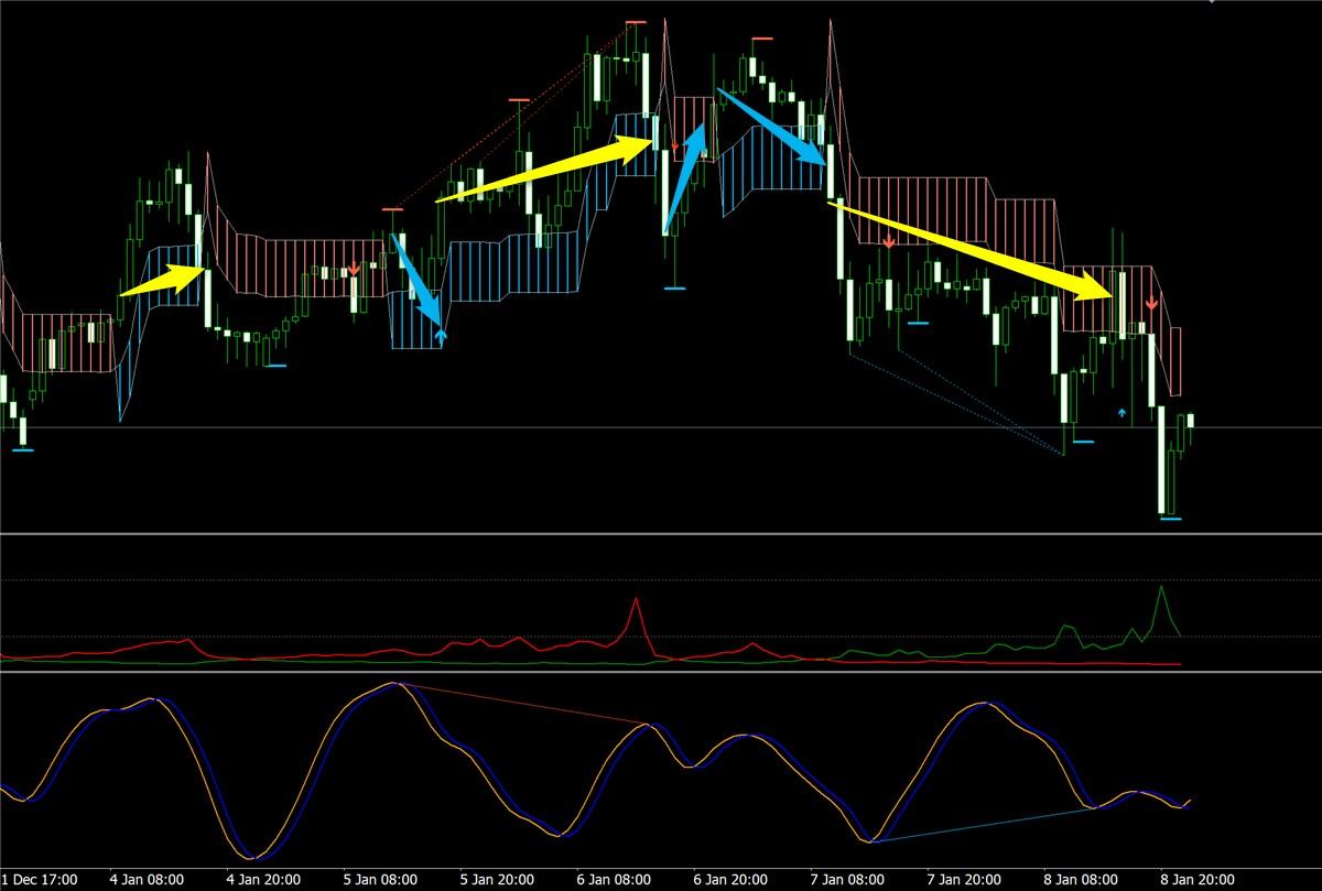 K_SwingTrading、サイクル、トレンドフィルターで見たユーロドル(1月第2週)