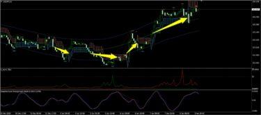 K_SwingTrading、サイクル、トレンドフィルターで見たドル円(1月第2週)
