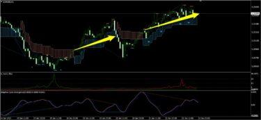 K_SwingTrading、サイクル、トレンドフィルターで見たユーロドル(1月第4週)