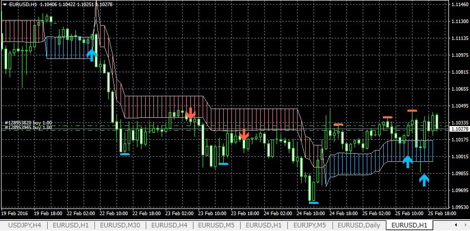k-swing-trade0226eurusd1h