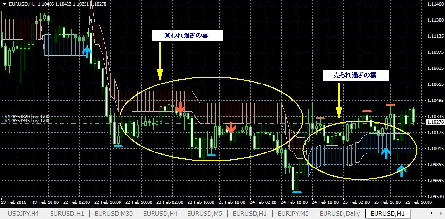 k-swing-trade0226eurusd1h_kumo