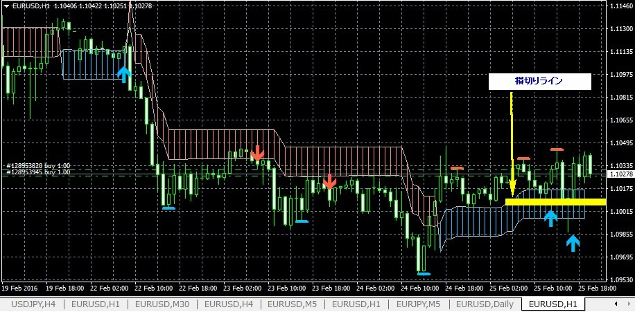 k-swing-trade0226eurusd1h_songiri