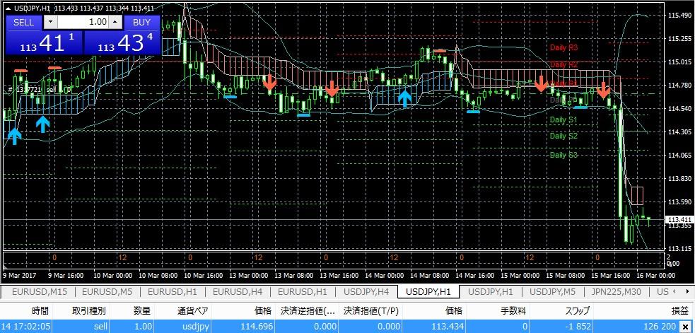 【超絶簡単トレード】K_SwingTradingのトレード検証(3/16)⇒126pips